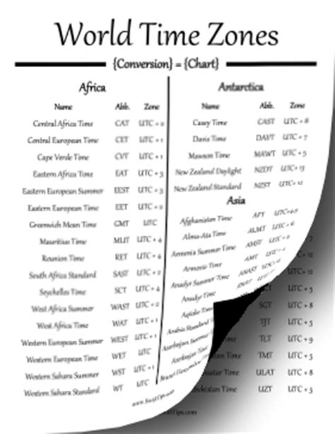 world time zones conversion chart