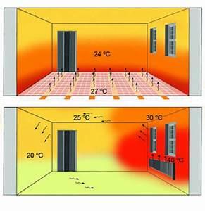 Sol Chauffant Électrique : sol chauffant fr sol chauffant lectrique pour plancher chauffant ~ Melissatoandfro.com Idées de Décoration