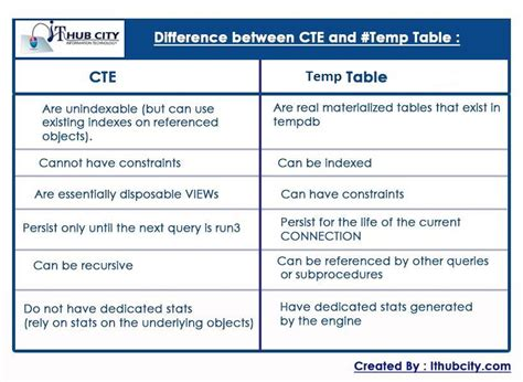 how to use temp table in sql server difference between cte common table expressions and table