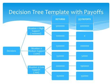 decision tree templates  sample templates