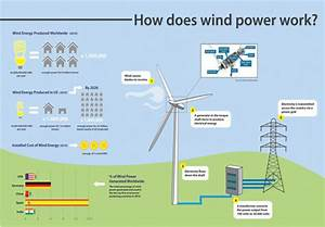 Infographic  What Is Wind Power