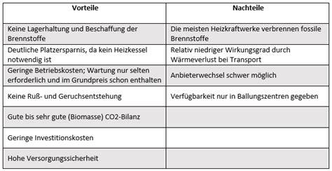 Fernwaerme Vor Und Nachteile Der Externen Heizung by Fernw 228 Rme G 252 Nstig Ohne Verbrennungsanlage Im Haus Heizen