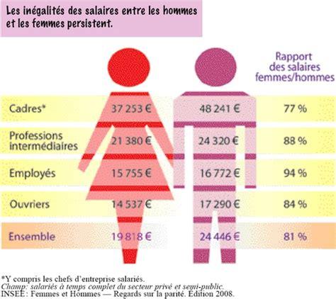 Diff Rence Entre Le Salaire Brut Et Net by Une Inf 233 Riorit 233 Dans Le Travail