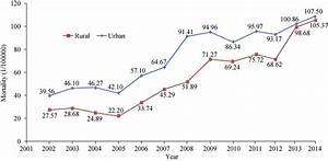 Coronary Heart Disease Mortality Trends In Urban And Rural
