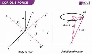 Coriolis Force Derivation  Coriolis Effect And Its Causes