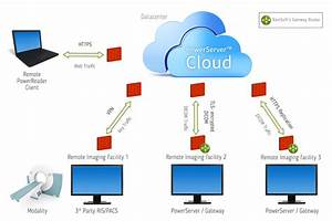 RamSoft's PowerServer™ Cloud PACS, a Fully Managed PACS
