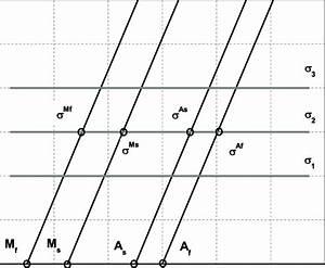 9  Phase Diagram