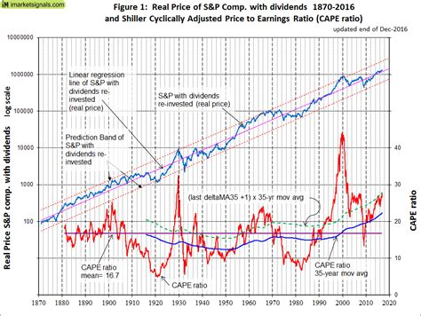 long term stock market forecasts  shillers cape ratio