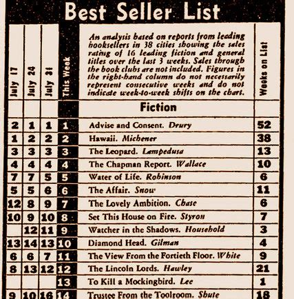 Best Seller List The Best Seller List 55 Years Ago The New York Times
