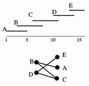 CSCE 496/896 Project Idea: Bipartite Interval Graphs