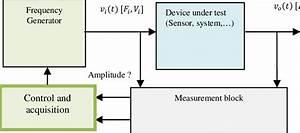 Block Diagram Of General Instrumentation System