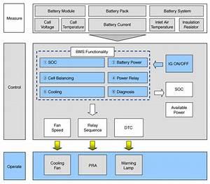 Kia Niro   Schematic Diagrams   High Voltage Battery