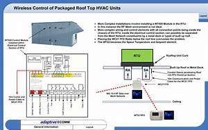Hvac Control
