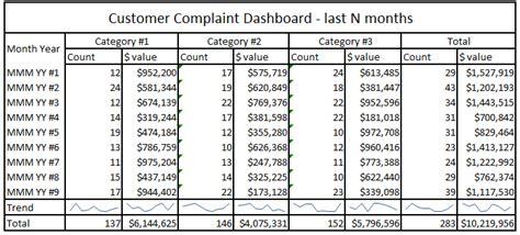 business intelligence system customer complaints bb