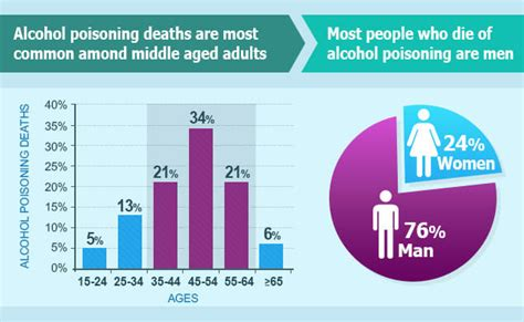 alcoholism statistics abuse  drinking related deaths
