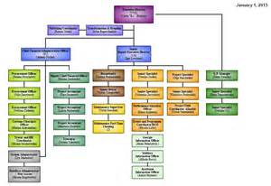 What Is Organizational Chart