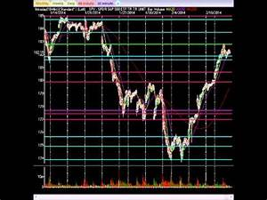 What Does Today's Market Action Mean: Insight From A Pro ...
