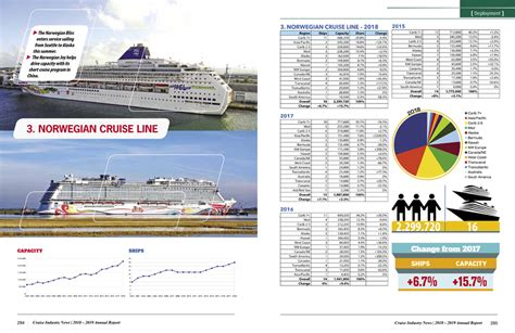 Aiico insurance's gross premium written in q4 2019 increased by some. 2019 Cruise Industry News Annual Report | Cruise Industry News Online Store