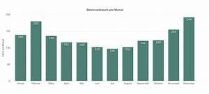 Verbrauch Fußbodenheizung Berechnen : kosten f r strom wasser und energie im haus auswertung und tipps zum sparen ~ Themetempest.com Abrechnung