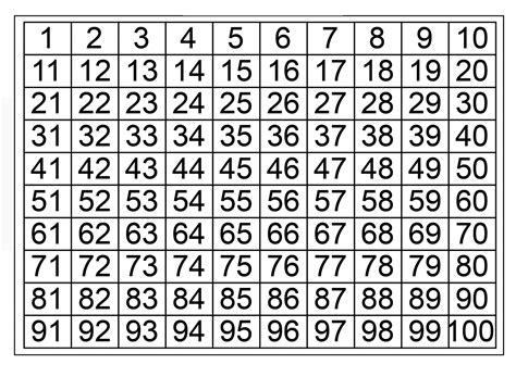 Printable 1 To 100 Number Chart Counting