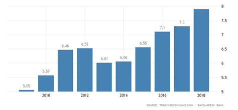 bangladesh gdp annual growth rate   data chart calendar