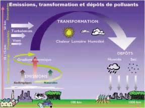 Terre Acide Définition by Les Pluies Acides