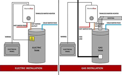 Gas Vs Electric Water Heater Installation