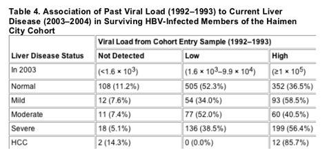 hepatitis b viral load range hepatitis b viral load range 28 images clinical guidelines for the management of hepatitis c