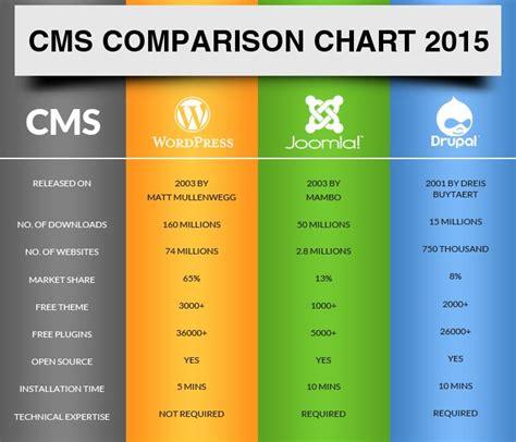 wordpress joomla drupal comparison chart