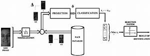 Block Diagram Of A Generic  Pre