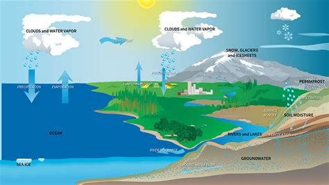 satellites track earth s water movements to help complete climate climate change