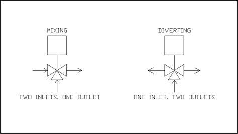 Honeywell 3 Way Valve Diagram by Mep Site 2 Way And 3 Way Valves