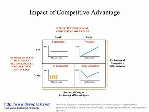 Impact of competitive advantage diagram