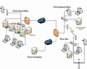 Create A Solution Network Architecture Diagram Using Visio By Dhananjaya600