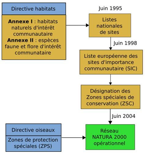 definition special conservation zone scz