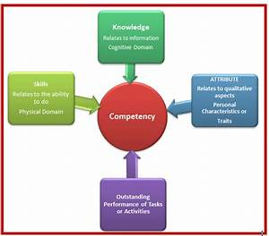 Definition of C... Competency Definition