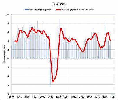 Canada Economy Retail Sales Interest Fast Growing