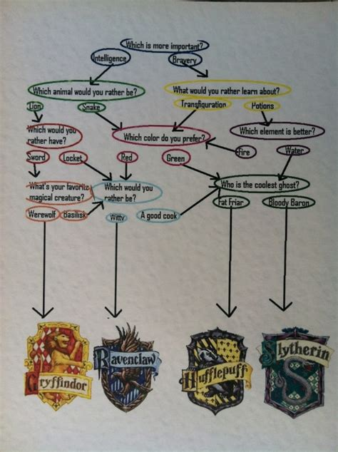 Hogwarts House Test by 25 Best Ideas About Pottermore Sorting Hat Quiz On
