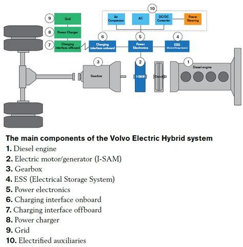 volvo fully reveals  plug  hybrid bus autoevolution