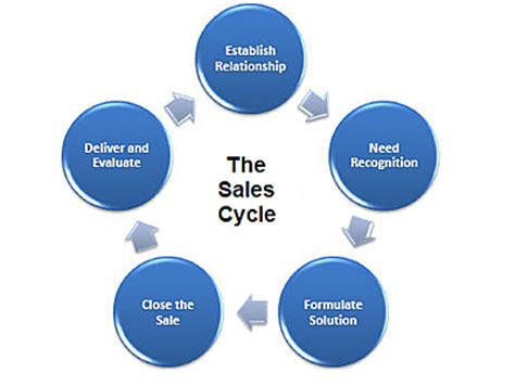 improving sales  shortening  sales cycle