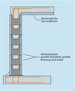 Kubikmeter Beton Berechnen : breite streifenfundament aluminium fundamentes noch einen weiteren funda villa quickborn heide ~ Themetempest.com Abrechnung