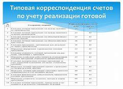 10 учет расчетов с бюджетом по налогу на имущество организации