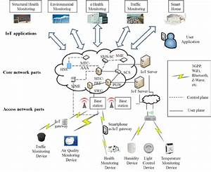 A Generic Internet Of Things  Iot  Network Architecture