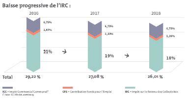 bureau impots luxembourg réforme fiscale 2017 mesures impactant les sociétés