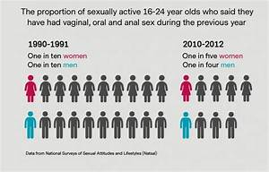Changes In Young People U2019s Sexual Practices Over The Last