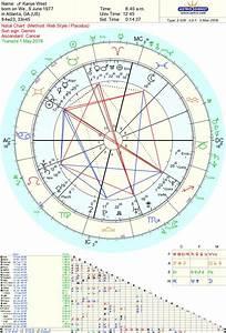Kanye West Astrology 2018 Daily Tarot Astrology Natal