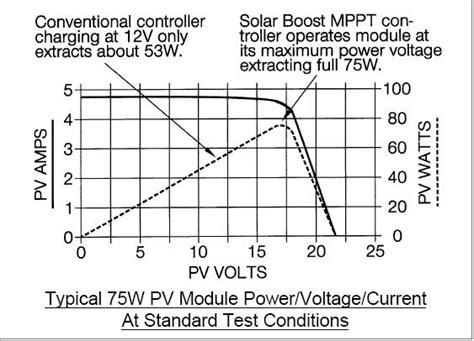 Build Mppt Solar Charger Circuit Diagram