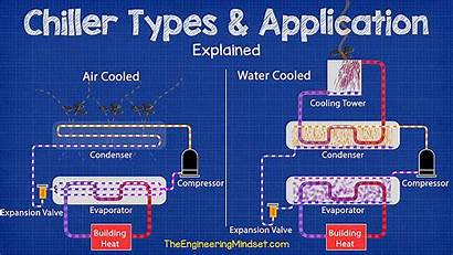Cooled Water Air Chillers Explained Chiller Types