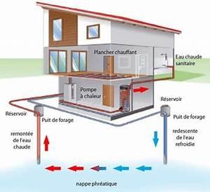pompe a chaleur prix fonctionnement quel modele choisir With pompe a chaleur maison 2 principe avantages inconvenients et prix du chauffage au