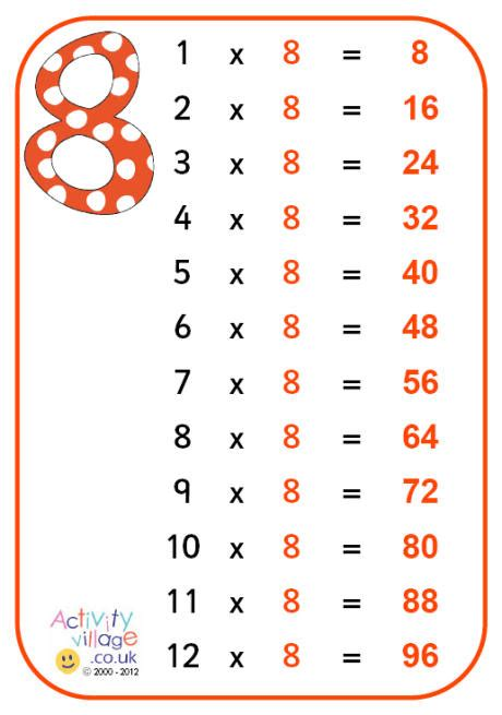 8 Times Table Poster